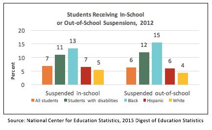 SchoolDiscipline_Suspensions