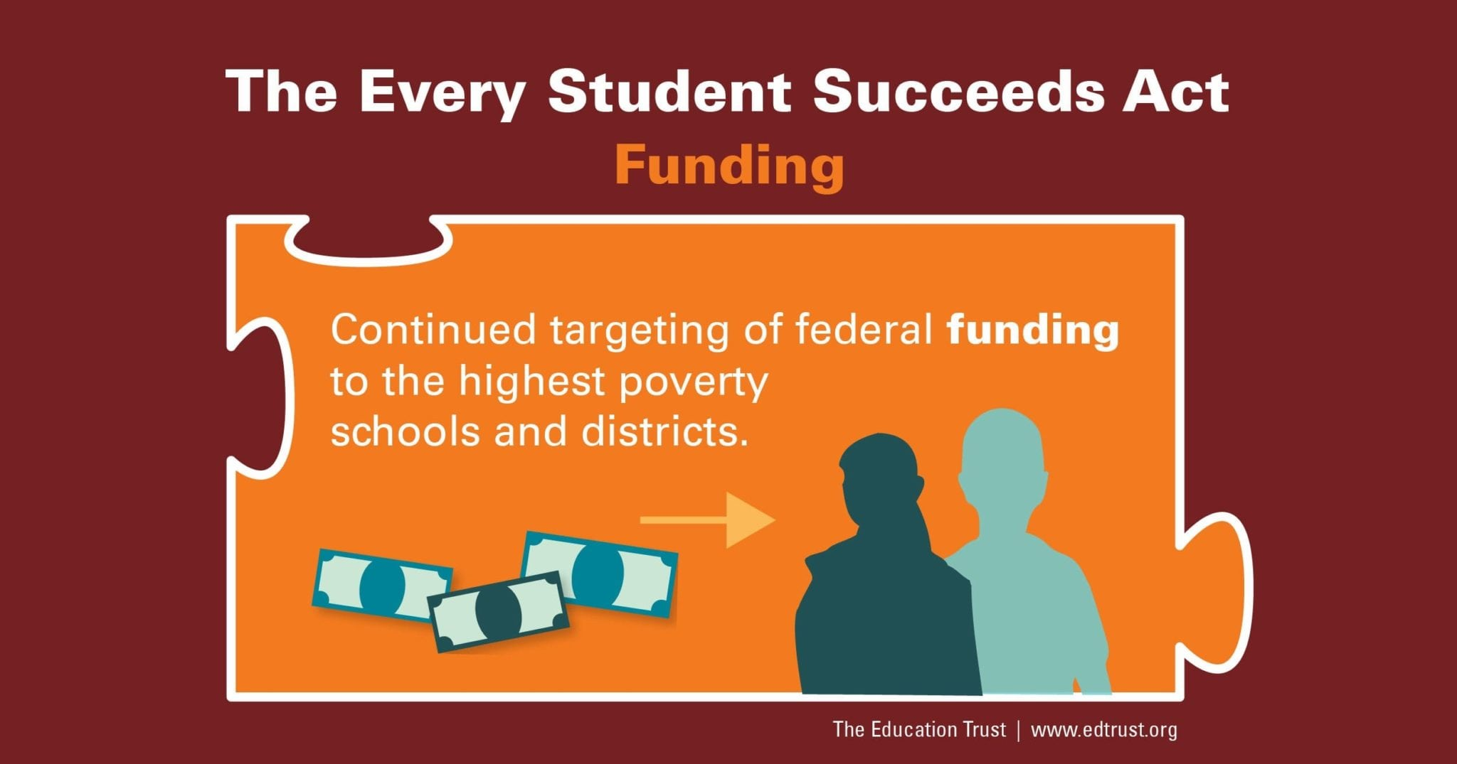The Every Student Succeeds Act >> What S In The Every Student Succeeds Act Funding The Education