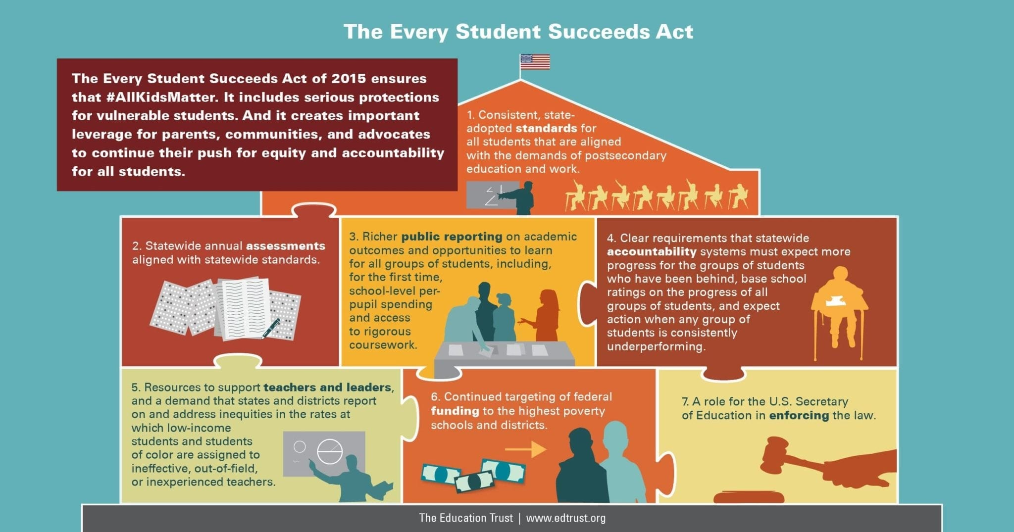 Students Of Color In Low Poverty >> High Performing Schools The Education Trust