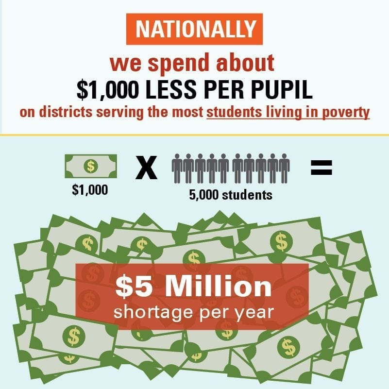 Students Of Color In Low Poverty >> Students Of Color Face Steep School Funding Gaps The Education Trust