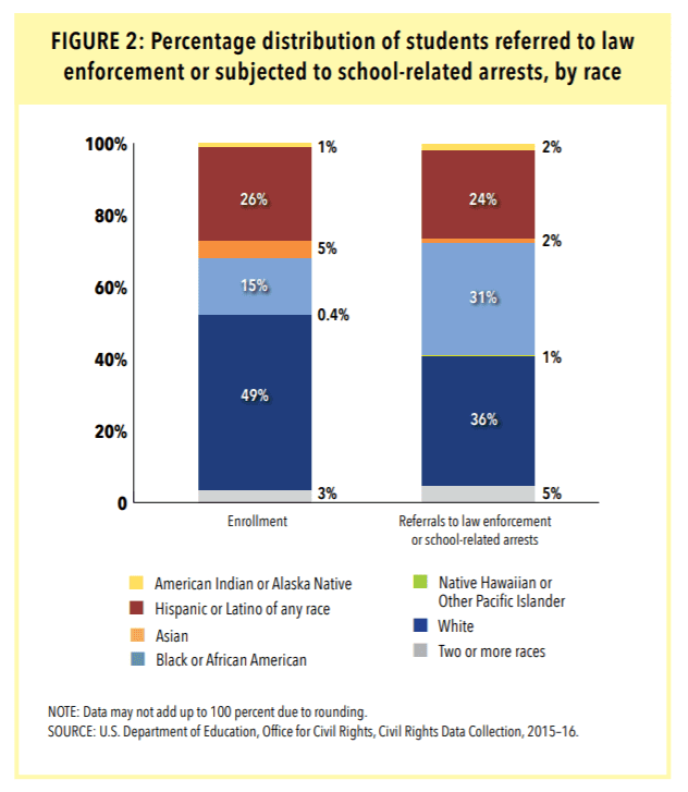 Civil-Rights-Data-Collection-2015-2016-Figure-2-Percentage-distribution-of-students-referred-to-law-enforcement-or-subjected-to-school-related-arrests-by-race