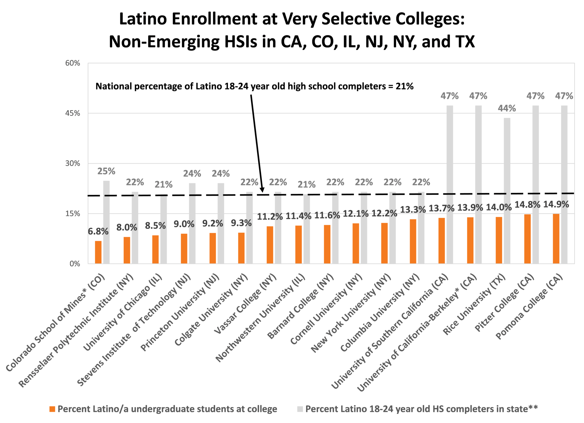UC-Berkeley and the Colorado School of Mines are public institutions; **  Percent Latino 18-24 year-olds in state based on three-year ACS estimates  from ...