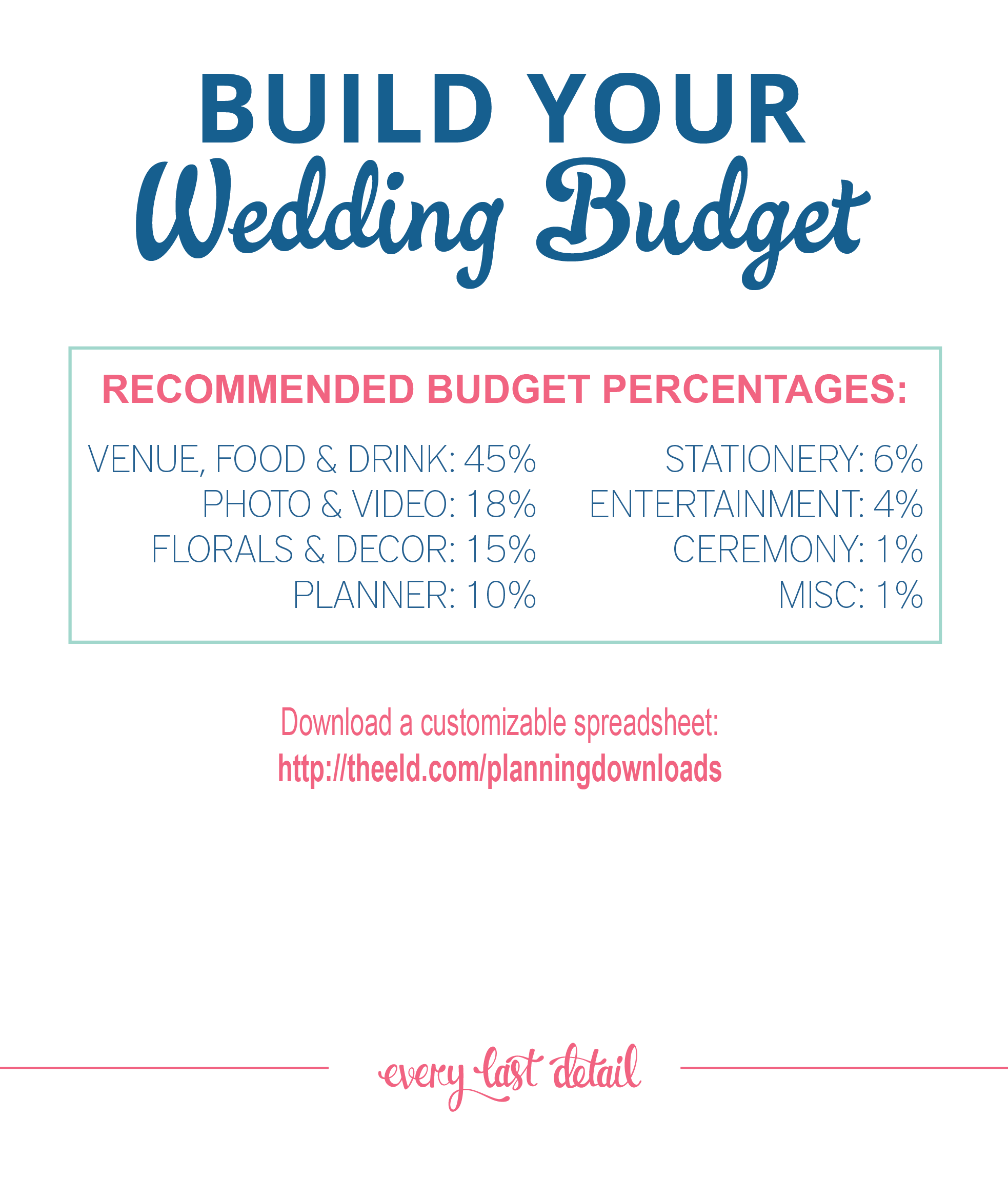 How To Create A Wedding Budget via TheELD.com