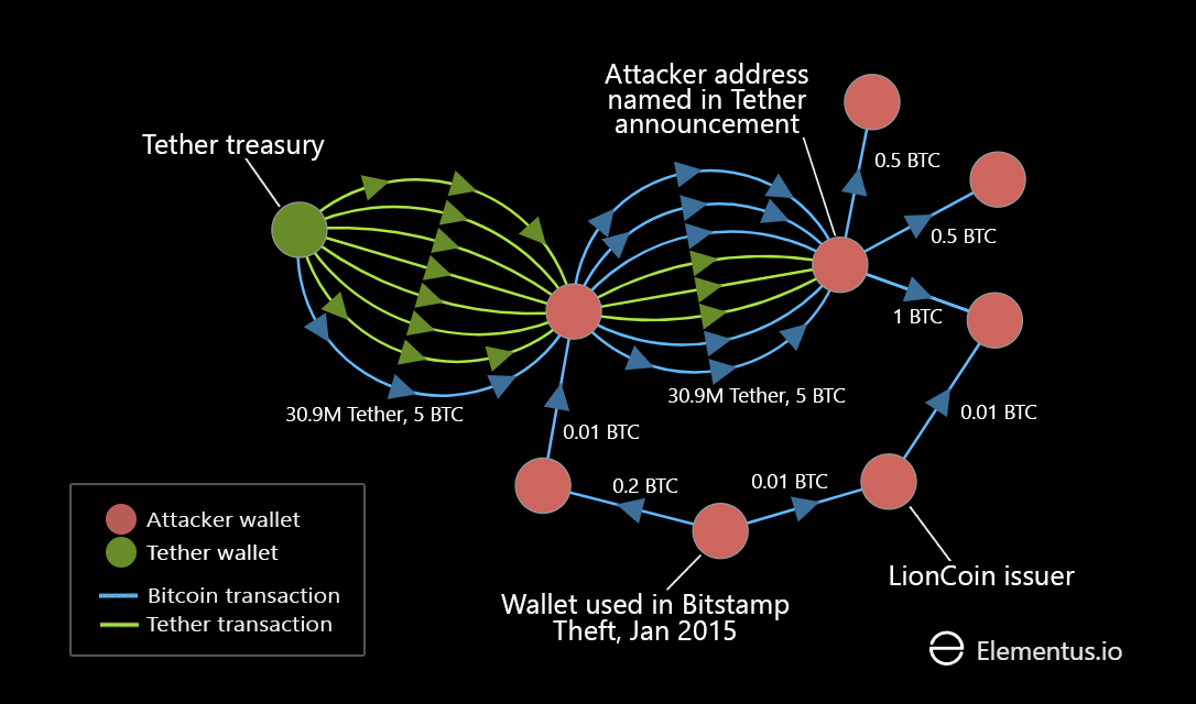 Visualizing the transactions behind the $31m Tether hack