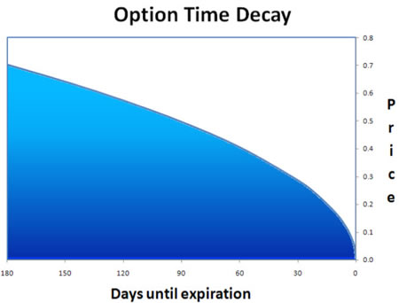 Option Time Decay chart