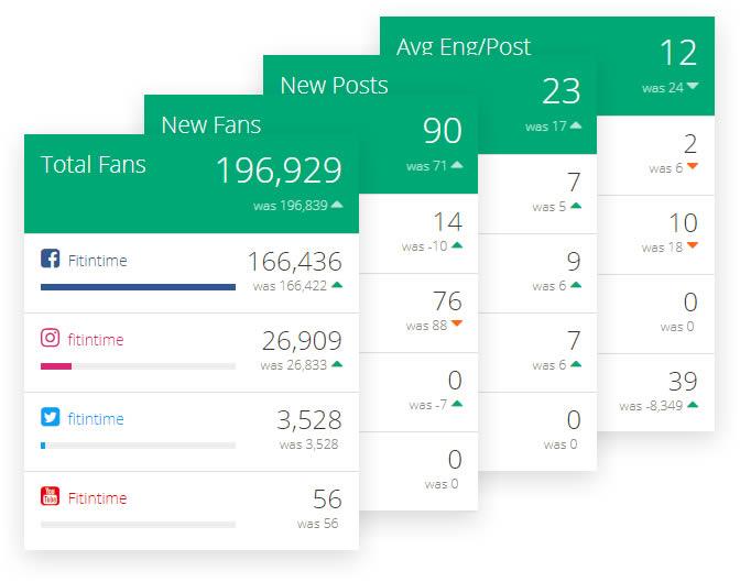 social-media-tools-peakfeed