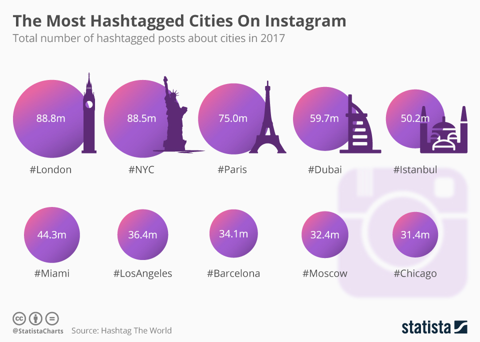 Most hashtagged cities on Instagram 2017 chart from Statista