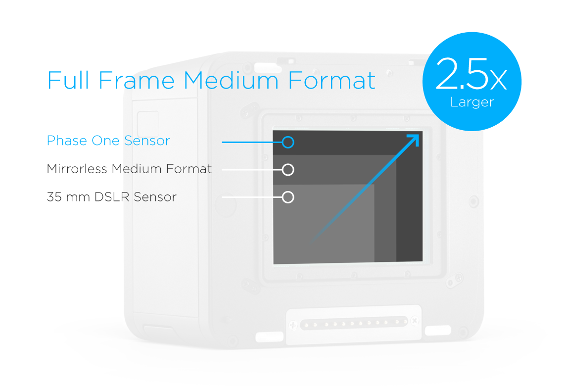 phase one full frame medium format sensor