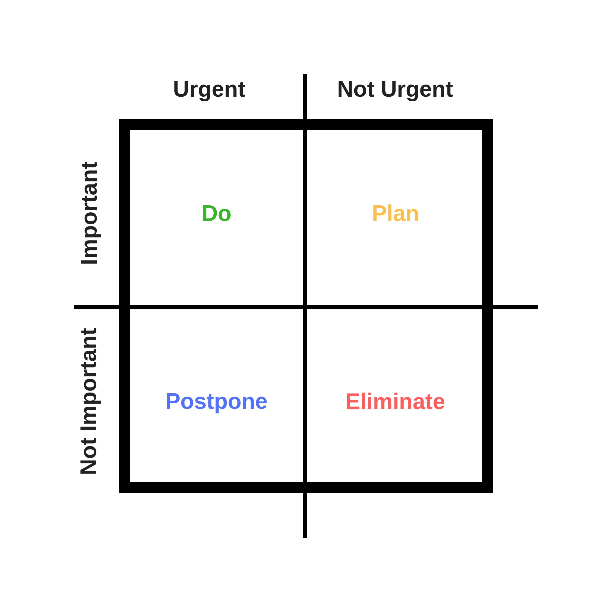 eisenhower matrix chart