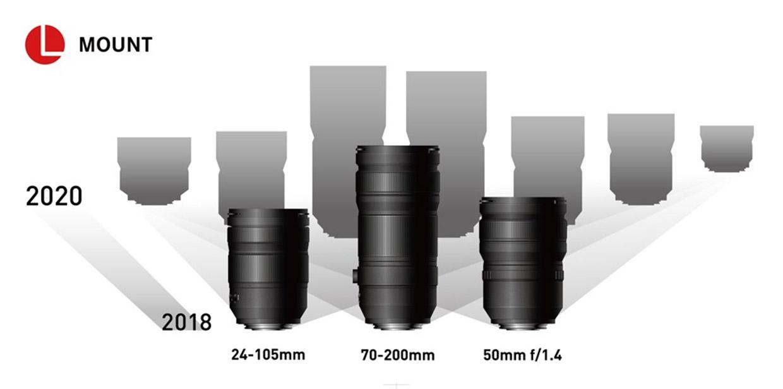 lumix l-mount lenses