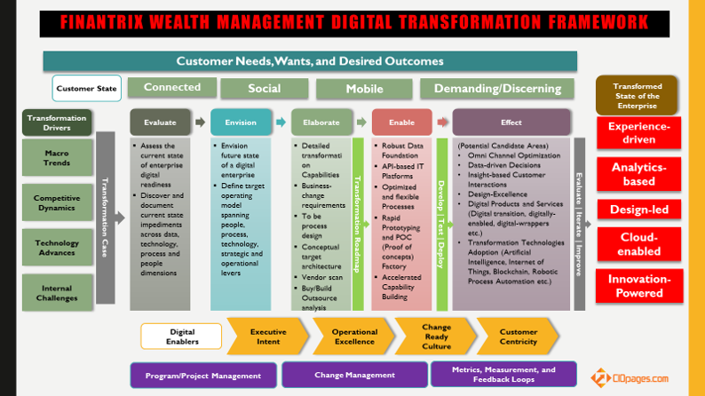 Wealth management digital transformation framework