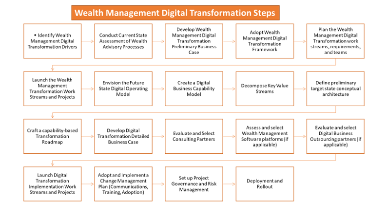 wealth management digital transformation steps