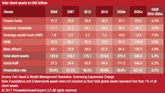 Wealth Management Trends 2025 - PWC Global AUM Projection
