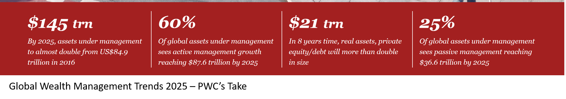 Wealth Management Trends 2025 - PWCs take