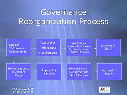 chart of best governance practices