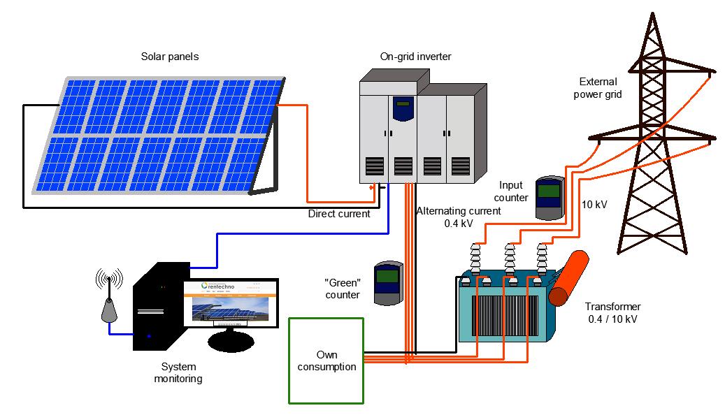 Loom Solar Company