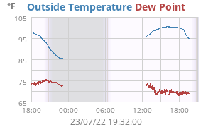 Daily Temperature/Dewpoint