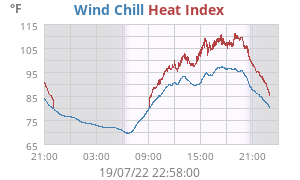 Daily Heat Index/Wind Chill