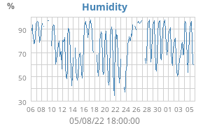Monthly Humidity
