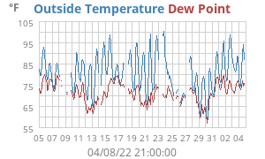 Monthly Temperature/Dewpoint