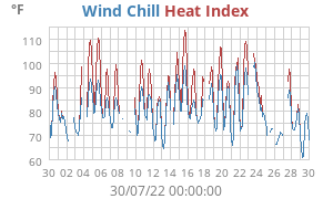 Monthly Heat Index/Wind Chill