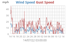 Monthly Wind Speed
