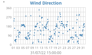 Monthly Wind Direction