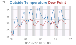 Weekly Temperature/Dewpoint