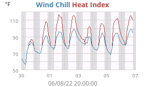 Weekly Heat Index/Wind Chill