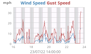 Weekly Wind Speed