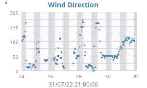 Weekly Wind Direction