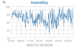 Yearly Humidity