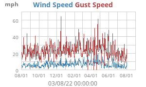 Yearly Wind Speed