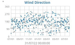 Yearly Wind Direction