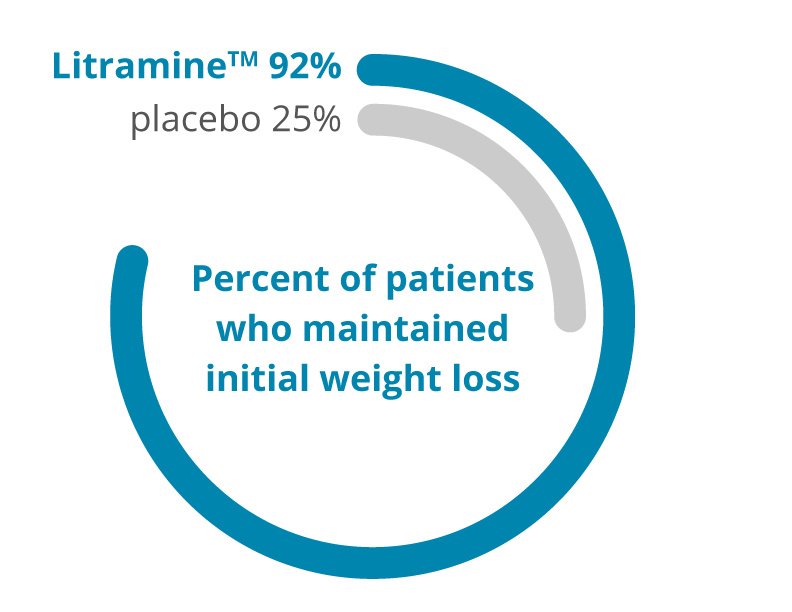 92% of patients in the Litramine™ group maintained initial weight loss in a 6-month study.