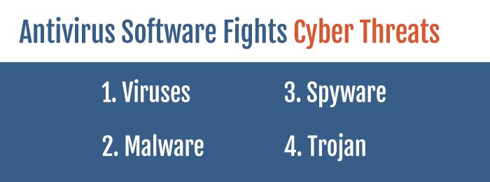 Antivirus Software | Cyber Threats
