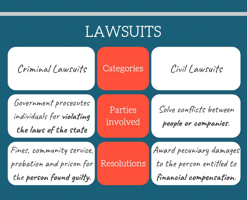 Lawsuit Categories Description