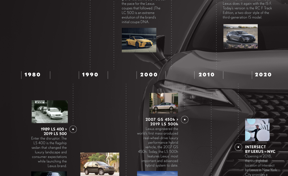 Lexus 30th Anniversary Infographic
