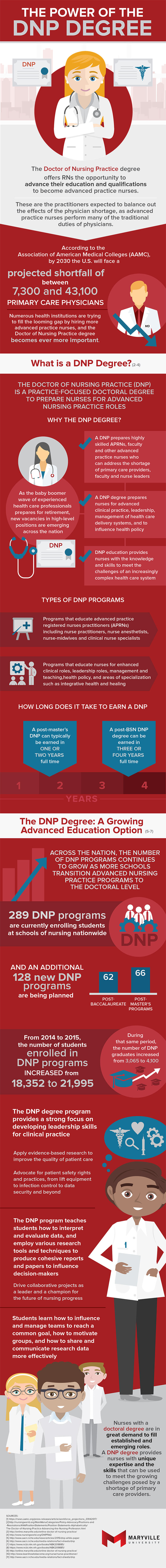 The Power of the DNP Degree Infographic