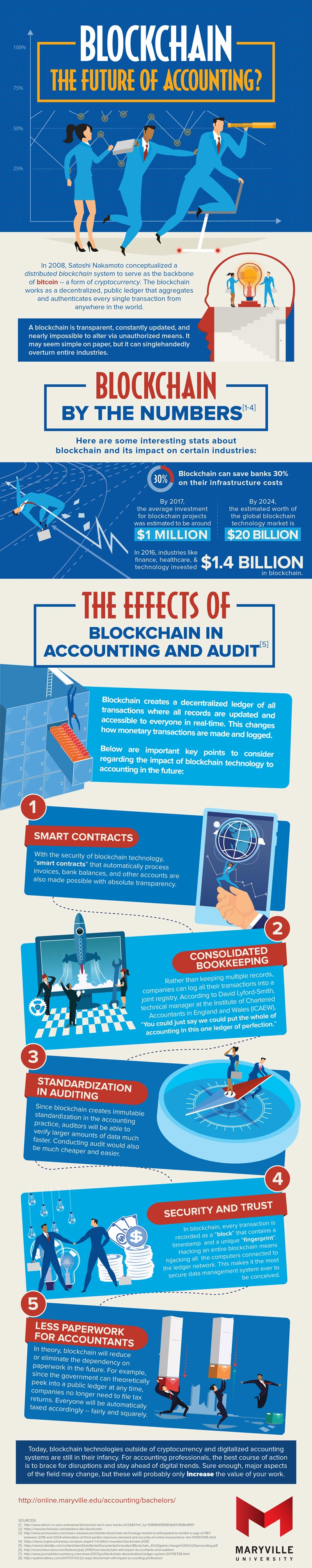 Blockchain: The Future of Accounting? Infographic