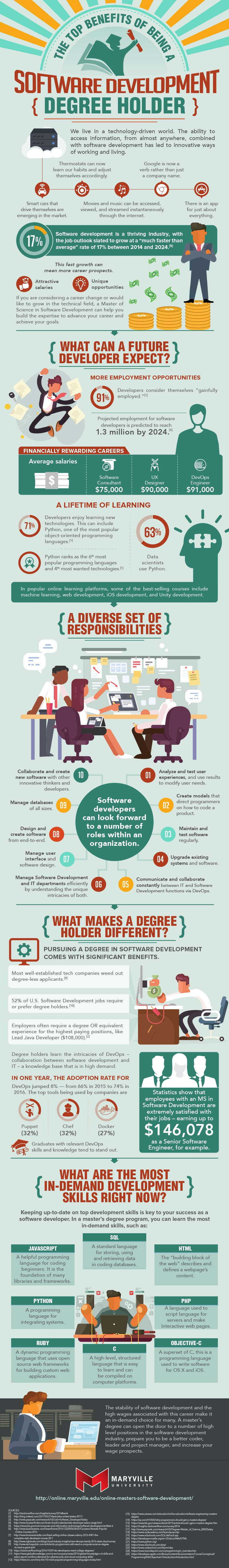 Top 10 Benefits of a Degree Holder in Software Development Infographic
