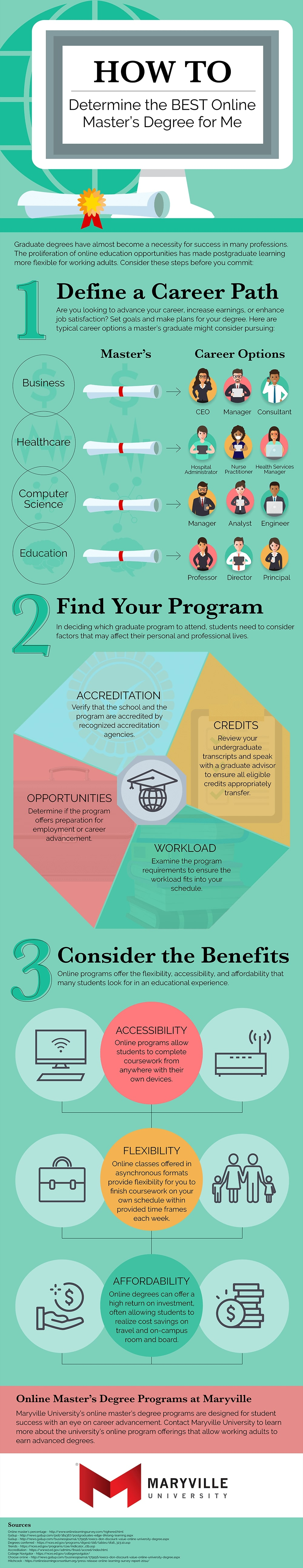 How to Determine the Best Online Master's Degree in 3 Steps Infographic