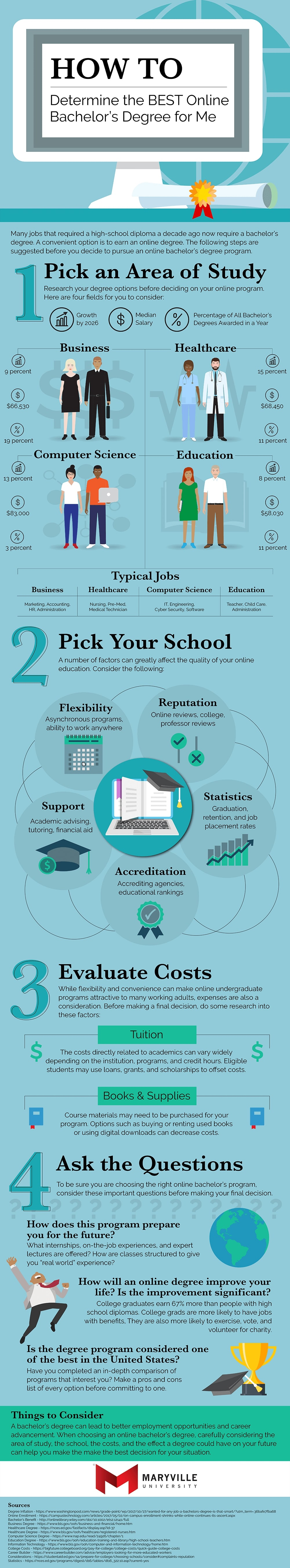 How to Determine the Best Online Bachelor's Degree in 4 Steps Infographic
