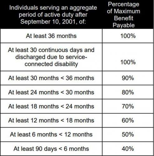 Benefits chart for Post 9-11 GI Bill