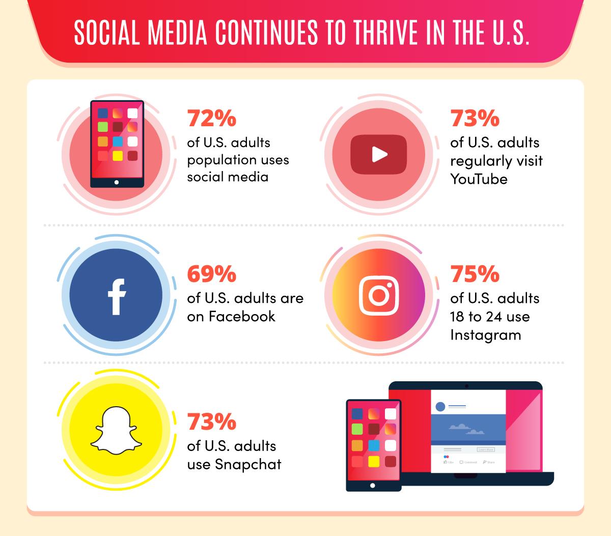 social media statistics and usage