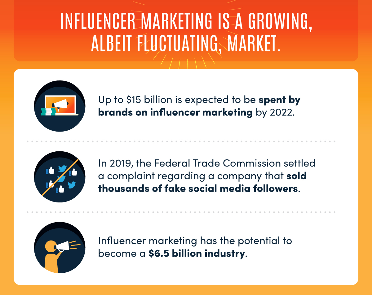 influence marketing and its growth