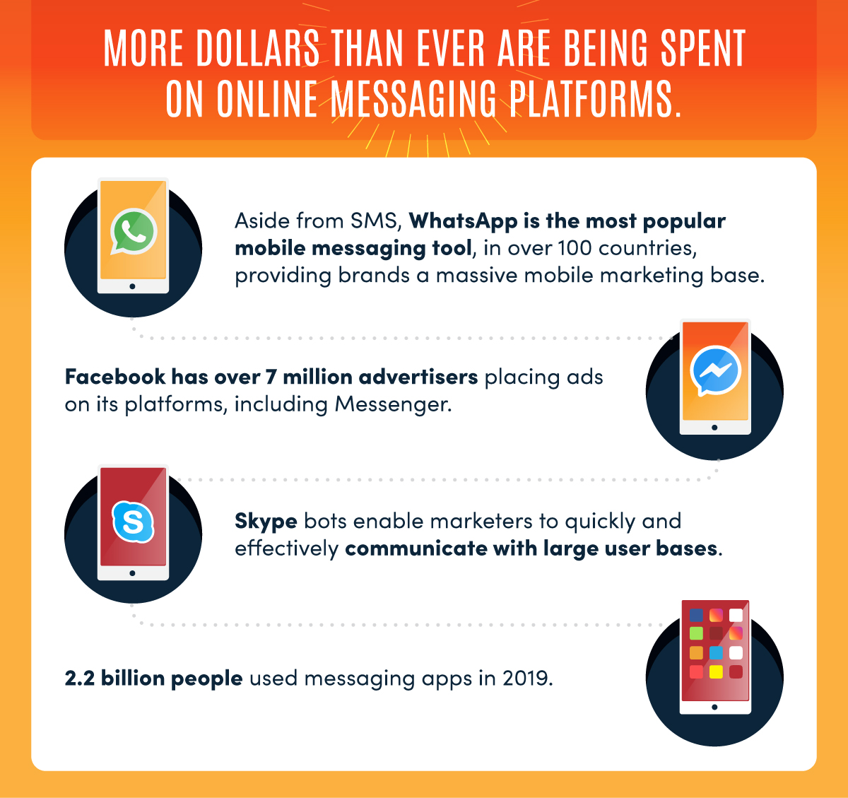 more money is being spent on online messaging platforms