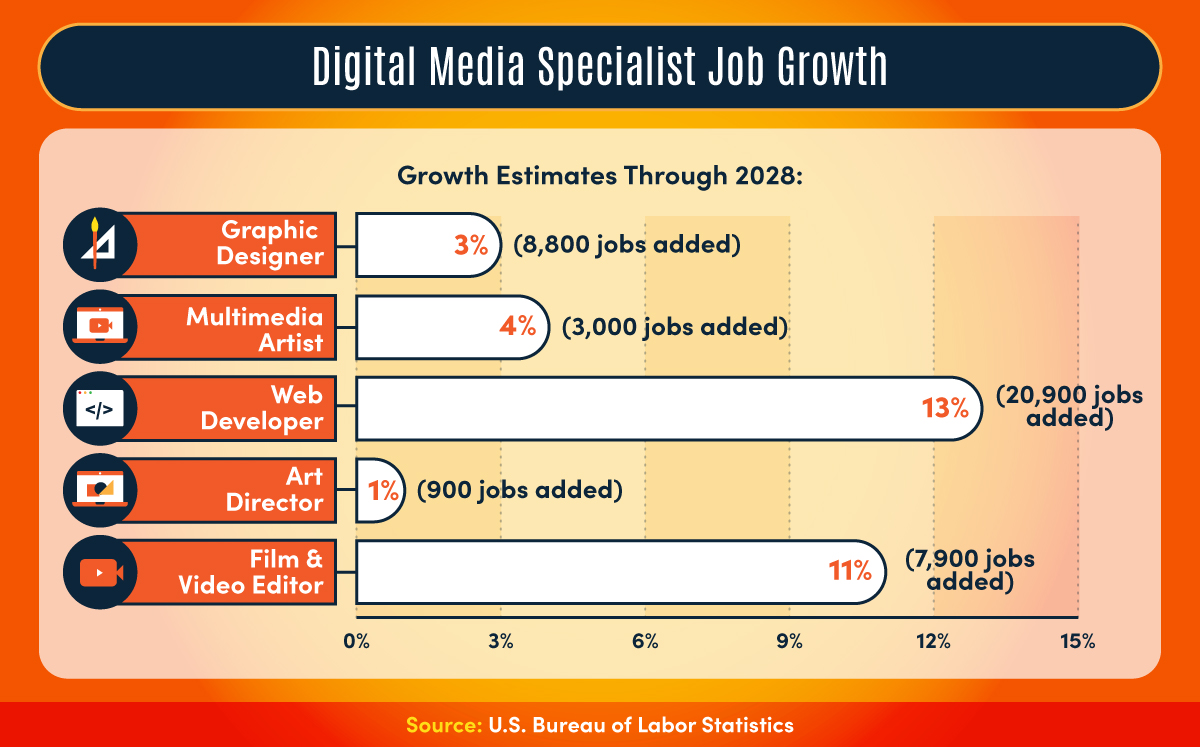 Job growth for digital media specialists, such as graphic designers and multimedia artists