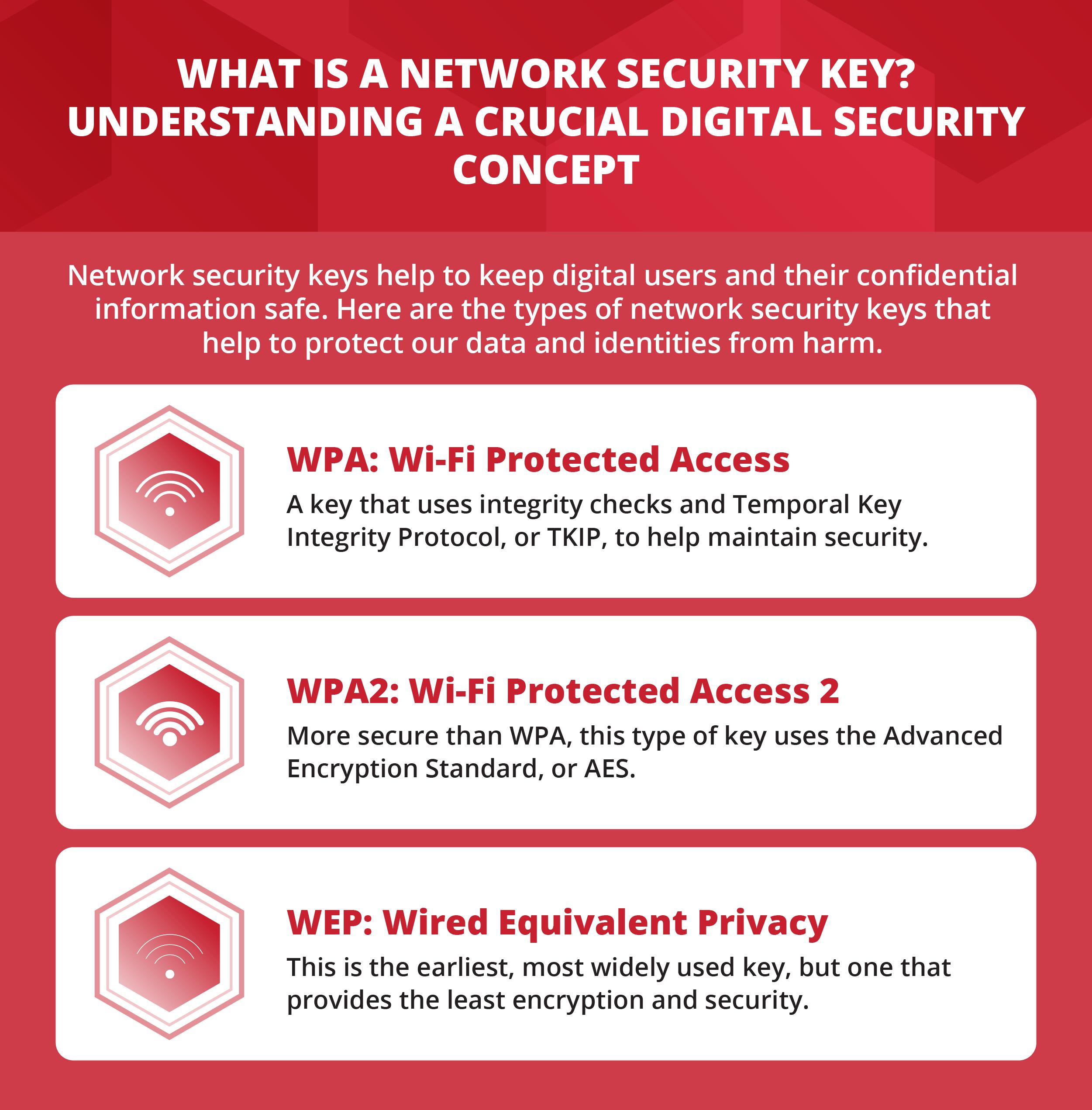 Understanding a crucial digital security concept