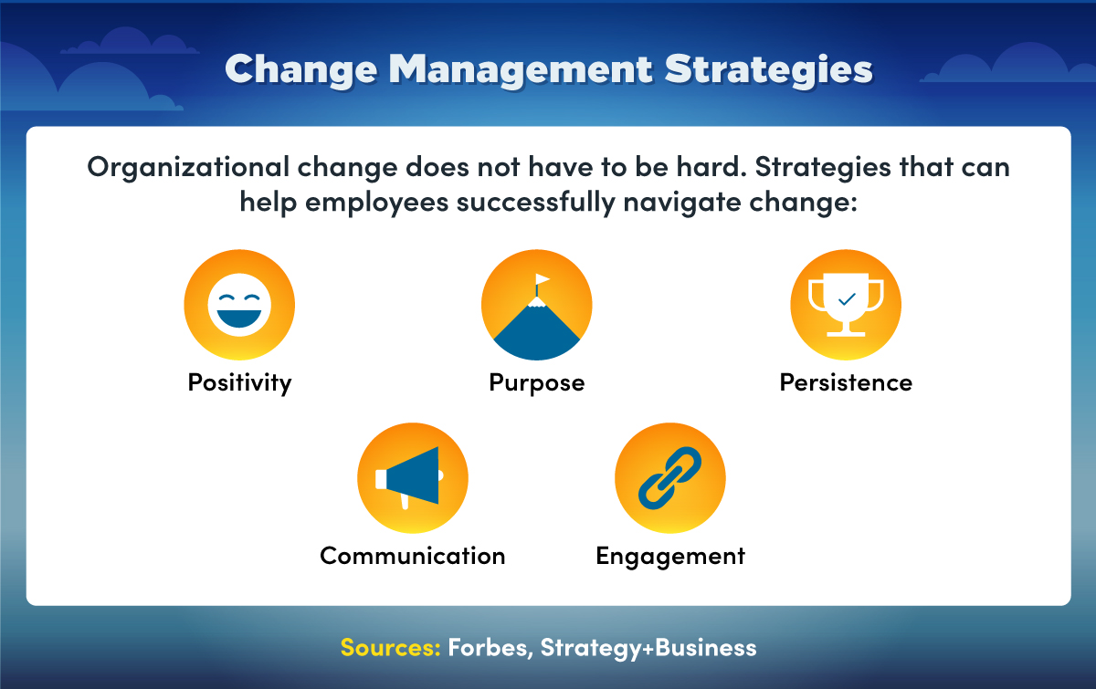 Organizational change management strategies that help employees navigate change include positivity, purpose, and communication.